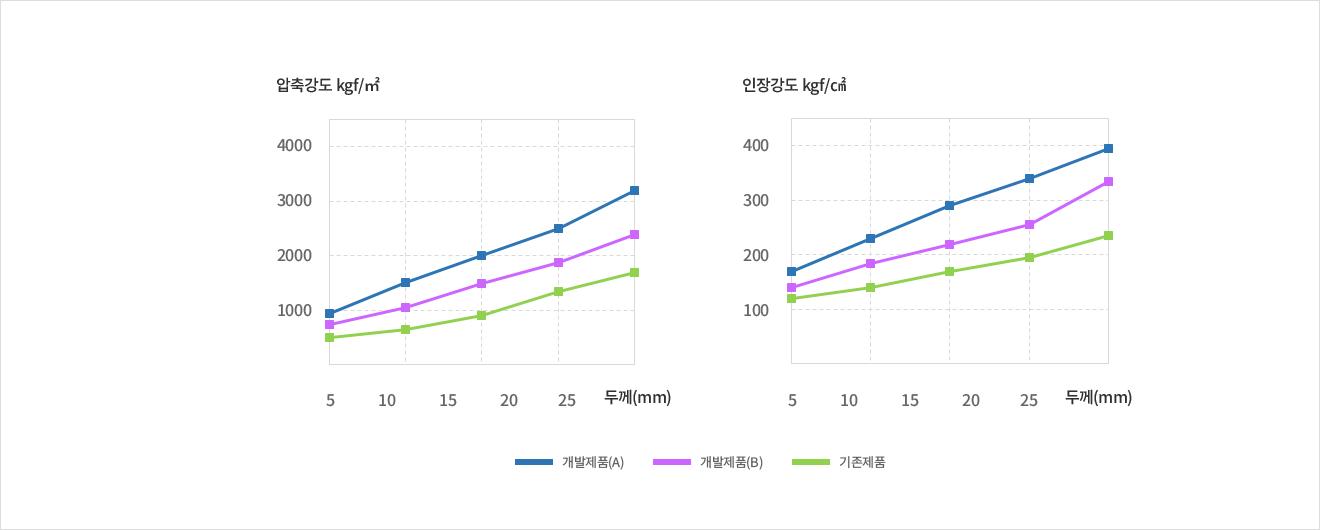 개발제품(A)/개발제품(B)/기존제품의 두께별 압축강도 및 인장강도를 비교한 그래프
